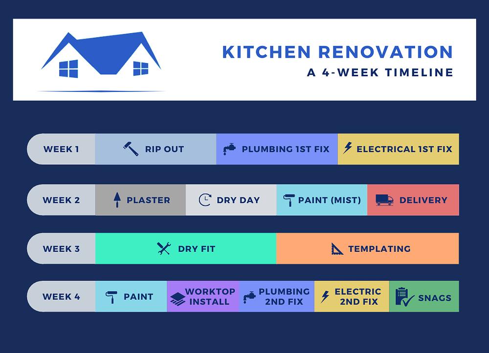 kitchen renovation 4 week timeline
